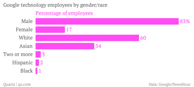 google-technology-employees-by-gender-race-percentage-of-employees_chartbuilder-3